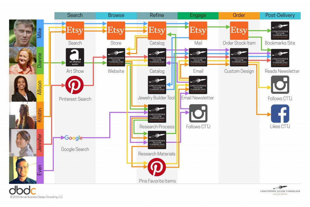 Customer Journey Map showing how Customers go from Discovering to Purchasing.