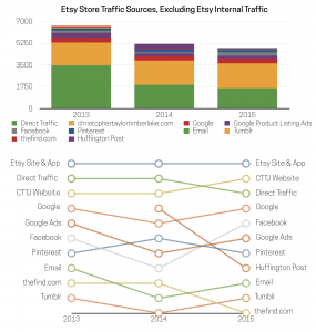 Customer Acquisition Data from the Etsy Store