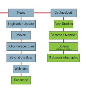 Part of an Information Architecture Tree Chart