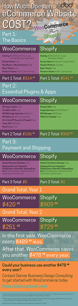 WooCommerce vs  Shopify: What Does an eCommerce Website Cost?
