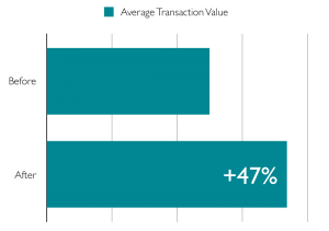 Graph showing a 47% increase in Average Transaction Value